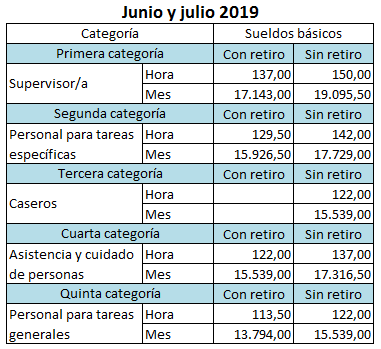 Incremento casas particulares 2019 junio julio