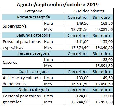 Incremento casas particulares 2019 agosto octubre
