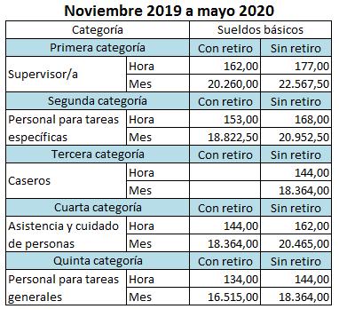 Incremento casas particulares 2019 noviembre a mayo 2010